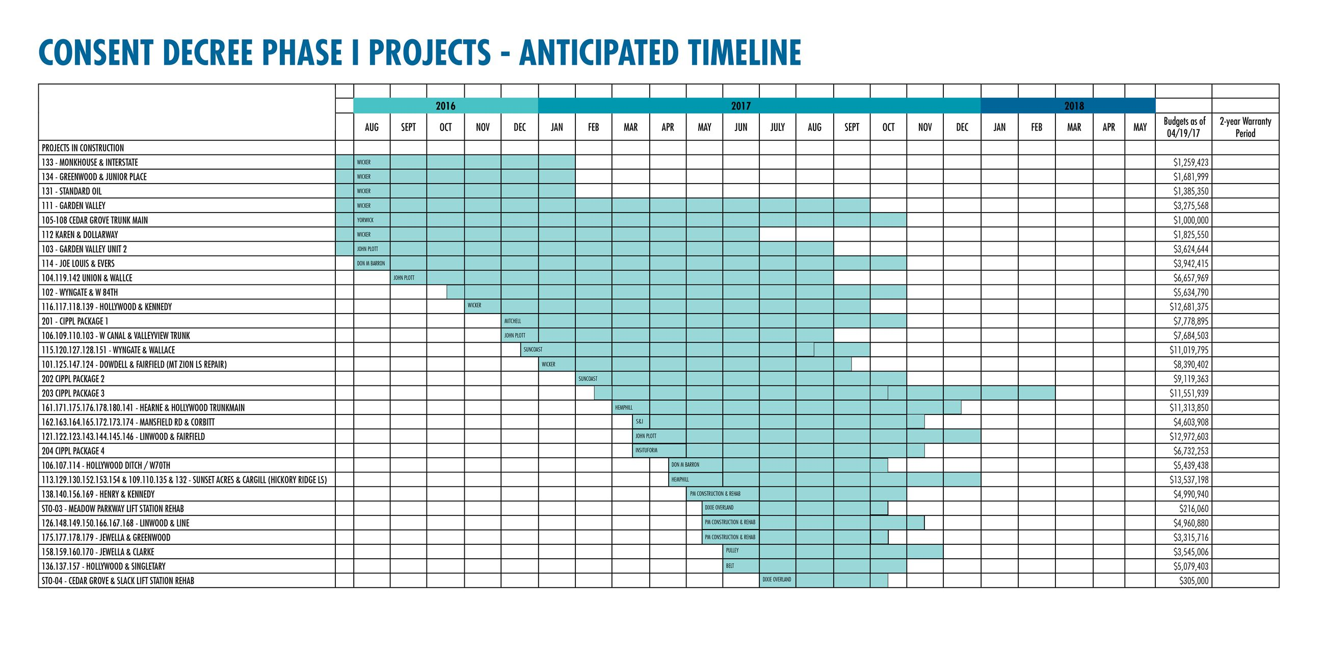 Consent Decree Projects Chart