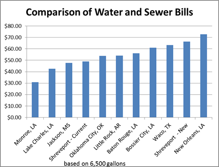ComparisonWaterSewerRates.jpg