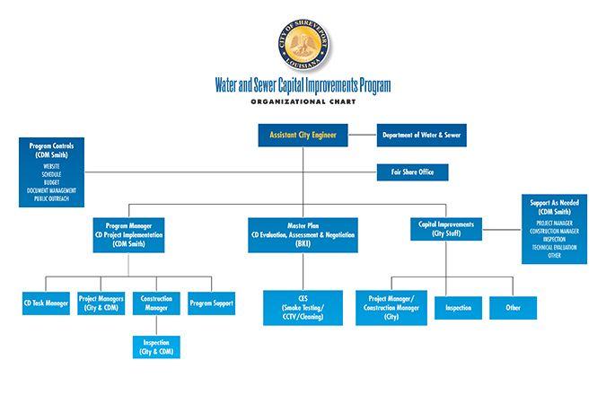 CDM---Capital-Improvement-Org-Chart.jpg